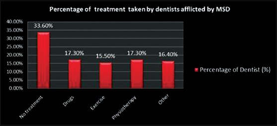 Figure 10: Percentage of treatment chosen by dentists afflicted by musculoskeletal disorder
