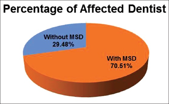 Figure 1: Percentage of dentists afflicted by musculoskeletal disorder during last 12 months