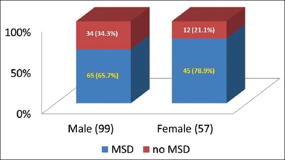 Figure 2: Relationship between gender and symptoms of musculoskeletal disorders