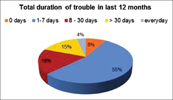 Figure 3: Percentage of dentists as per the duration of musculoskeletal disorder symptoms in the last 12 months