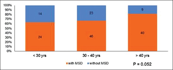 Figure 5: Percentage of dentists afflicted by back pain in comparison to age in years