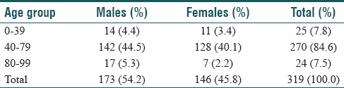 Table 1: Age/gender distribution of oral cancers