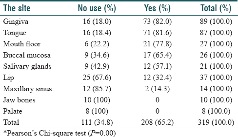 Table 15: The relationship between Shammah use and the anatomical site of oral cancer<sup>&#42;</sup>