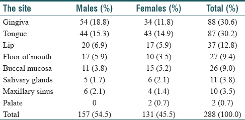 Table 4: Site distribution of squamous cell carcinoma