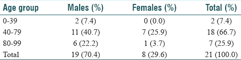 Table 5: Age/gender distribution of sqaumous cell carcinoma of the facial skin