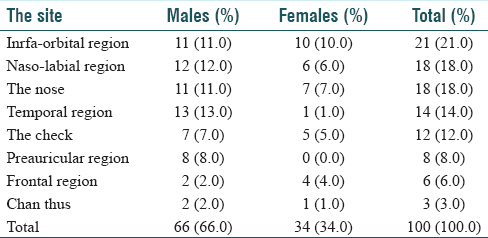 Table 7: Site distribution of the facial skin cancers