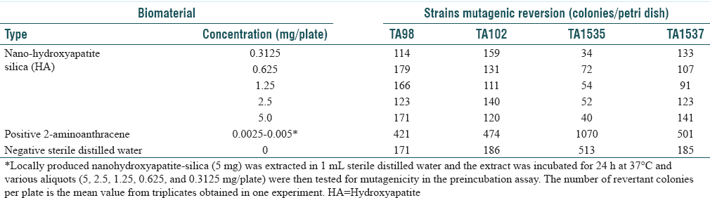 Table 1: Mutagenicity Ames test of nanohydroxyapatite-silica in Salmonella typhimurium strains in the presence of S9 mix