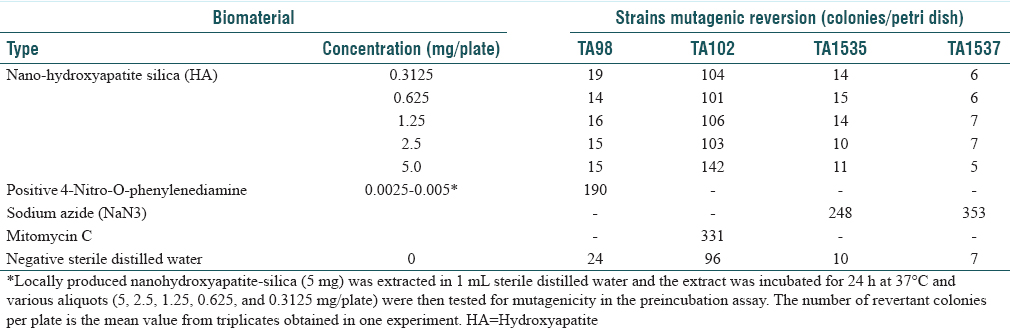 Table 2: Mutagenicity Ames test of nanohydroxyapatite-silica in Salmonella typhimurium strains in the absence of S9 mix